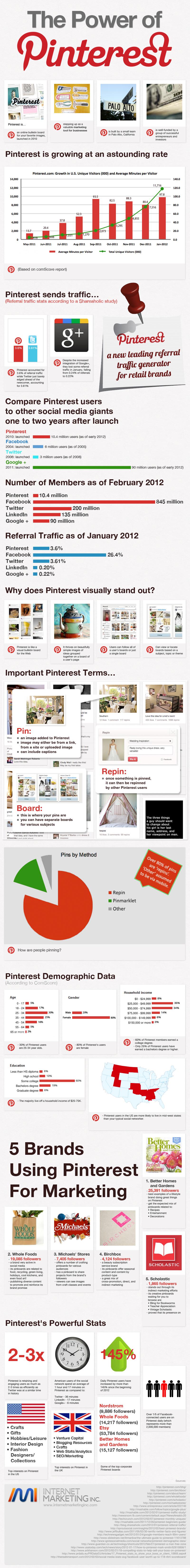 pinterest-infograifk