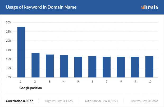 domain-icinde-anahtar-kelime-kullanimi