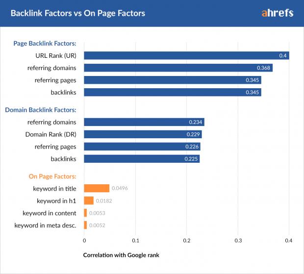 seo-backlink-etkisi