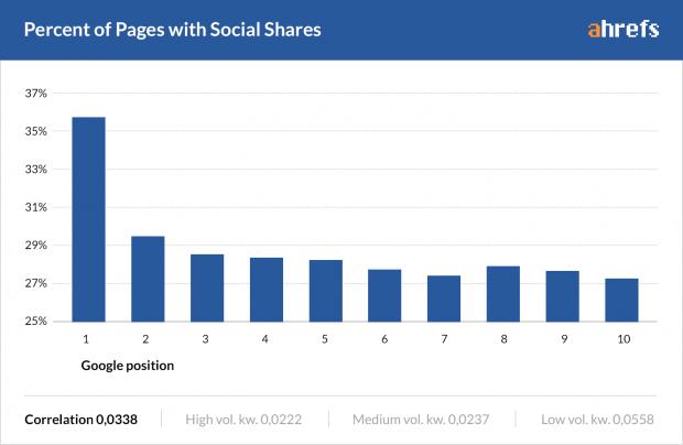 sosyal-paylasim-etkisi